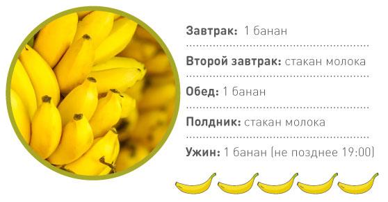 Банановая диета - Подробное описание банановой диеты