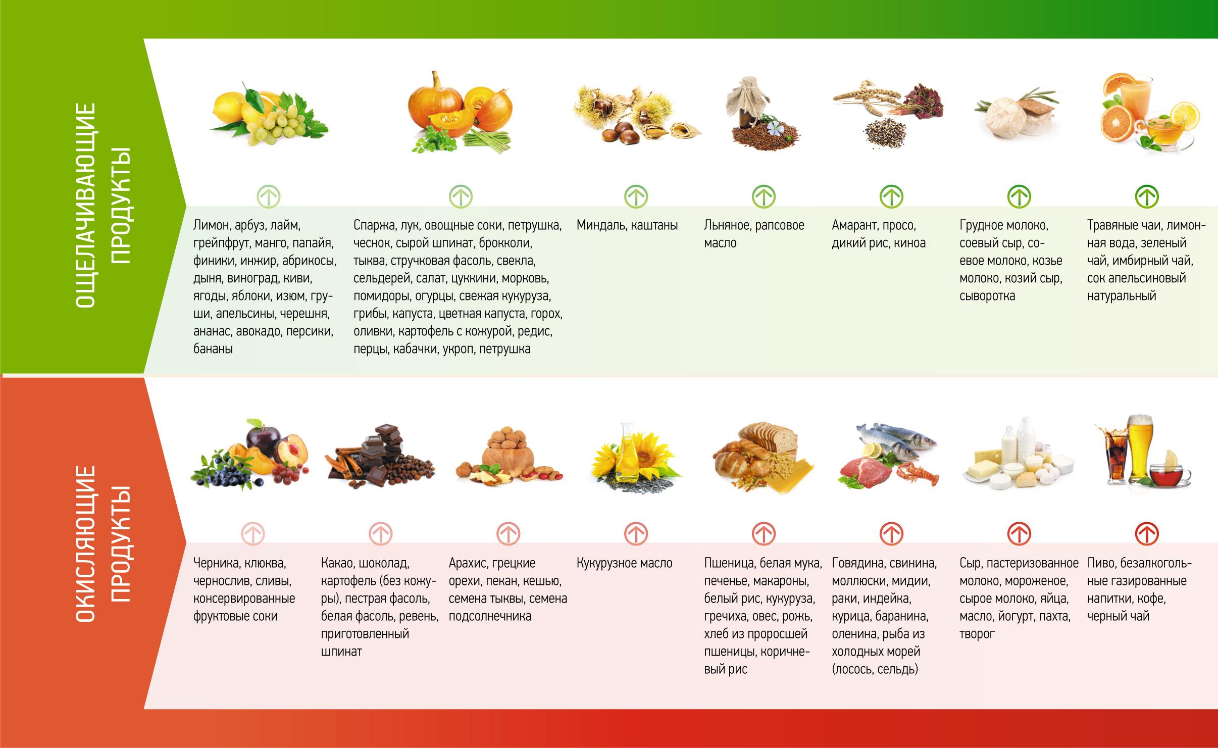 меню правильного питания для ребенка 4 лет